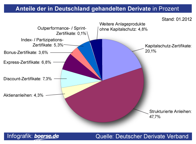 Anteile der in Deutschland gehandelten Derivate